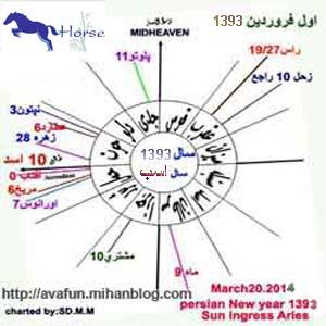 فال و طالع بینی سال 1393 هجری شمسی (سال اسب)
